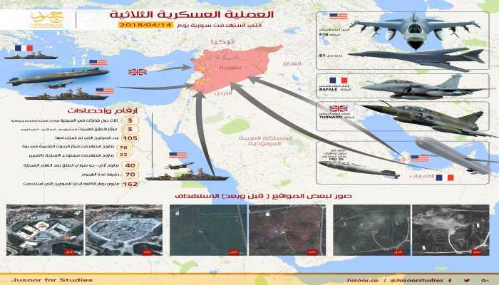 الضربة العسكرية الغربية المحدودة في سوريا ... الكيفية والدلالات 100162