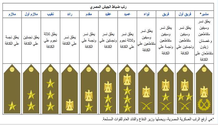 الضباط الأمراء : والمصطلح مقتبس من رتبة