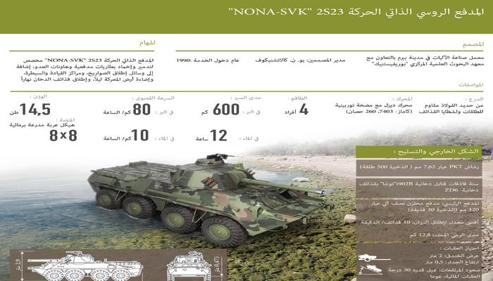 وحدات المدفعية بالجيش الروسي تتسلم مدافع هاوتزر تكتيكية ذاتية الحركة طراز NONA - SVK 0000012