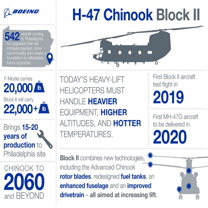 الجيش الأمريكي يمنح بوينغ عقد Chinook Block 2 LRIP لأول مرة. 10000266